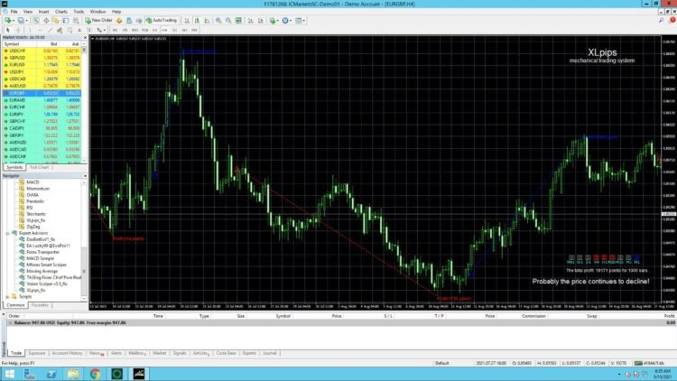 XL Pips Indicator not repaint best forex indicator 2021